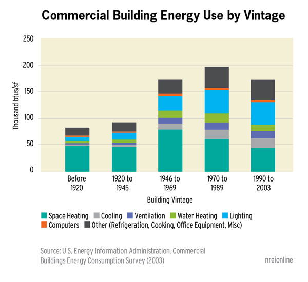 Commercial Building Energy Use